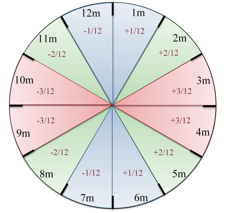 La méthode des douzièmes avec le cadran des mois milésiens.