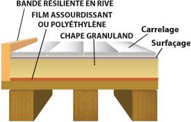 Granuland - Chape sur plancher bois