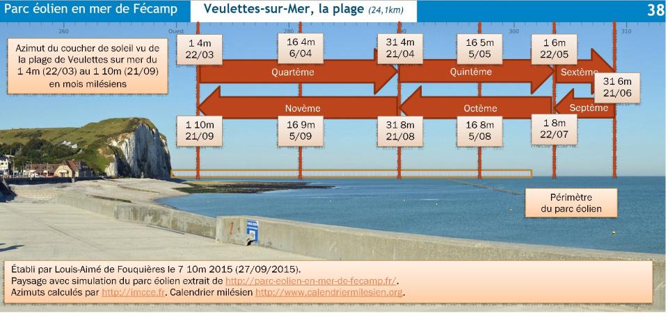 Azimut du coucher de soleil vu de la plage de Veulettes sur mer du 1 4m au 1 10m, soit de quartème à décème.