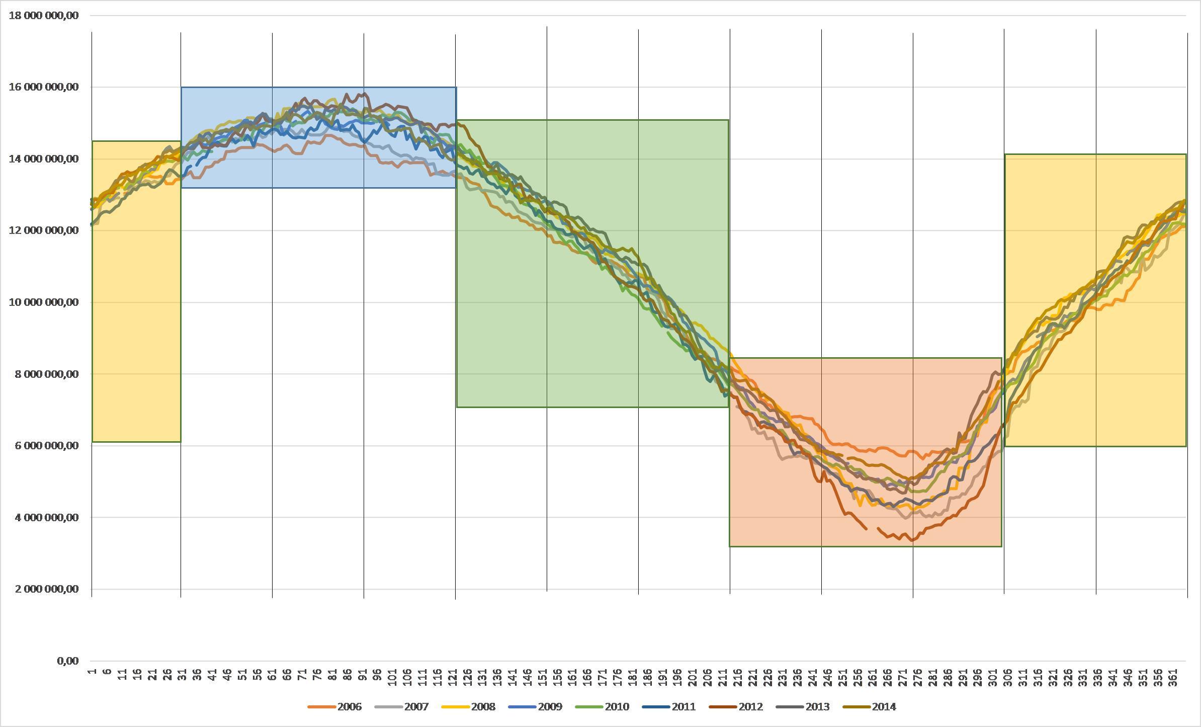 Evolution de la surface de la calotte glaciaire arctique selon le calendrier milésien. Saisons de la calotte glaciaire.
