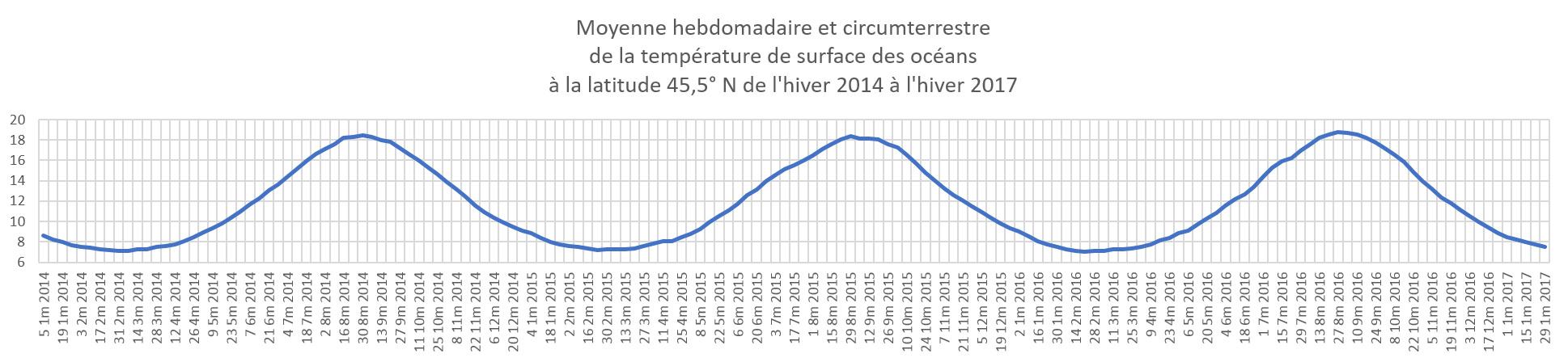 Moyenne hebdomadaire et circumterrestre de la température de surface des océans à la latitude 45,5° N, de 2014 à 2017