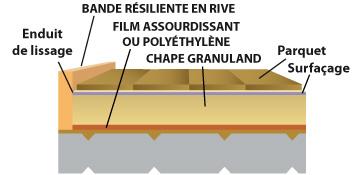 Granuland - Chape sur plancher béton