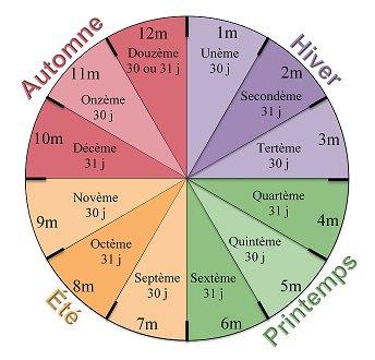Le calendrier milésien: les mois milésiens en phase avec le cycle des saisons, les noms de mois, les durées de mois.
