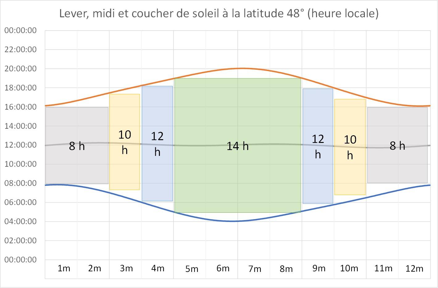 Heure locale du lever, du midi et du coucher du soleil selon les mois
