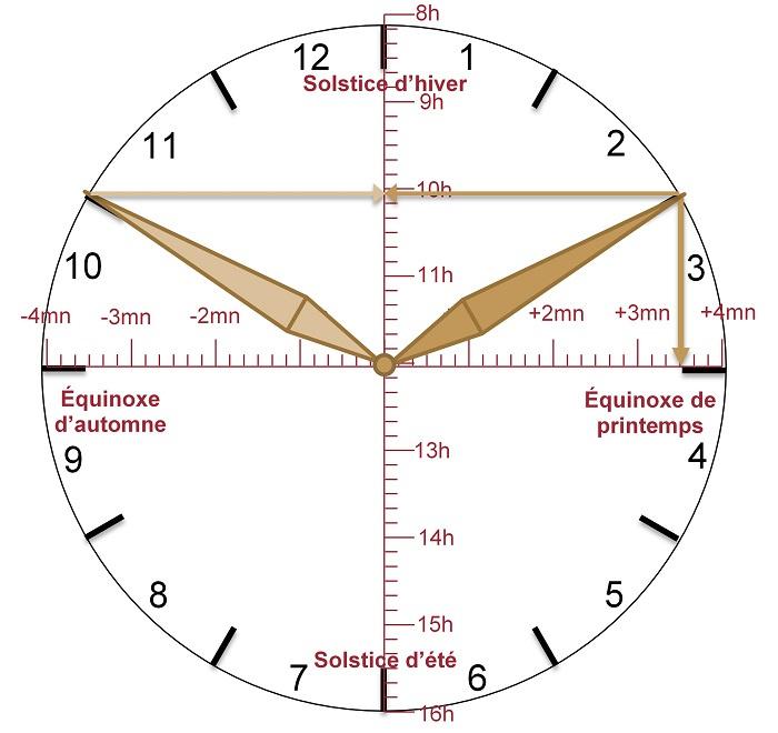 Cadran des saisons, fait apparaître la durée du jour selon la date