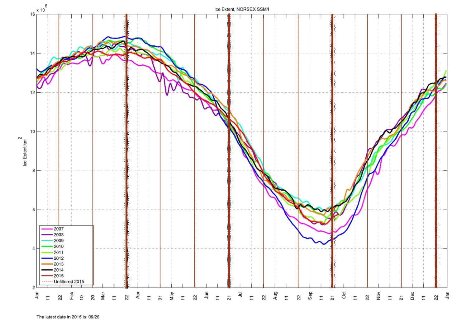 Arctic Regional Ocean Observing System - Surface de glace en millions de km2 - dernière mesure le 6 décème 2015 - mois milésiens