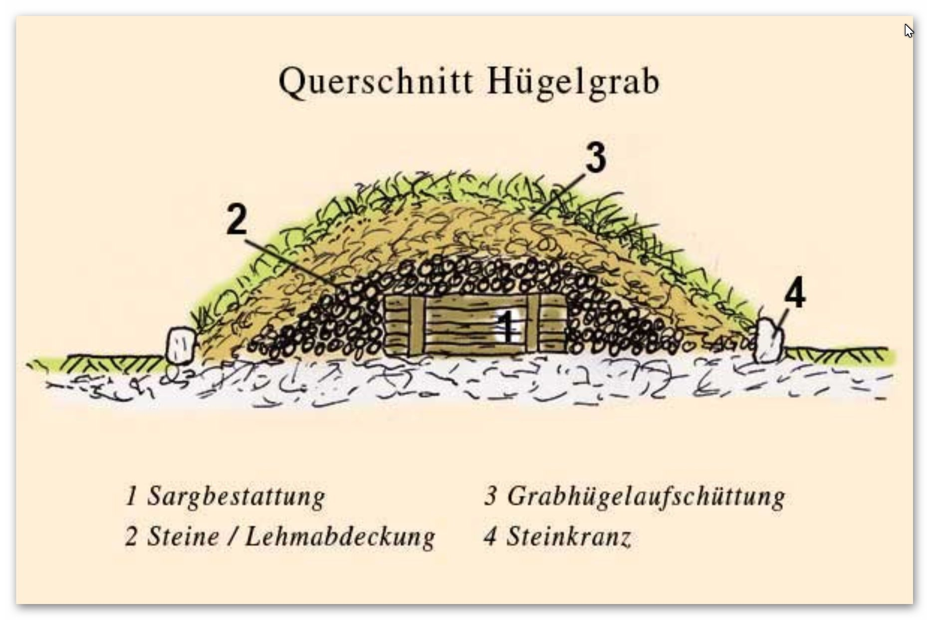 https://0501.nccdn.net/4_2/000/000/03f/ac7/H--gelgrab-Querschnitt-1862x1243.jpg