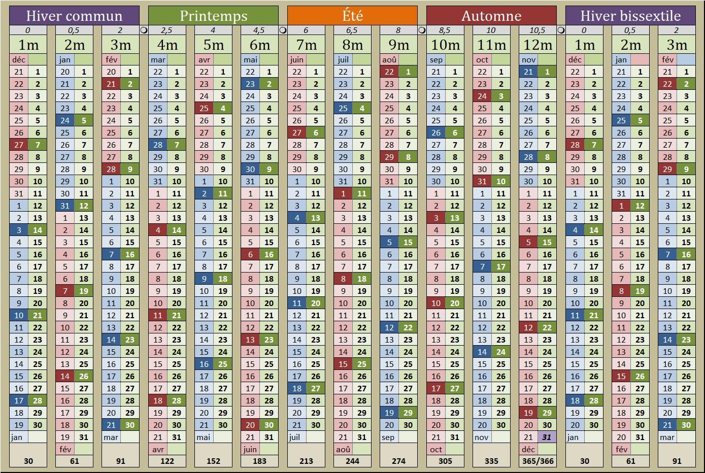 Convertisseur milésien-grégorien et calendrier perpétuel