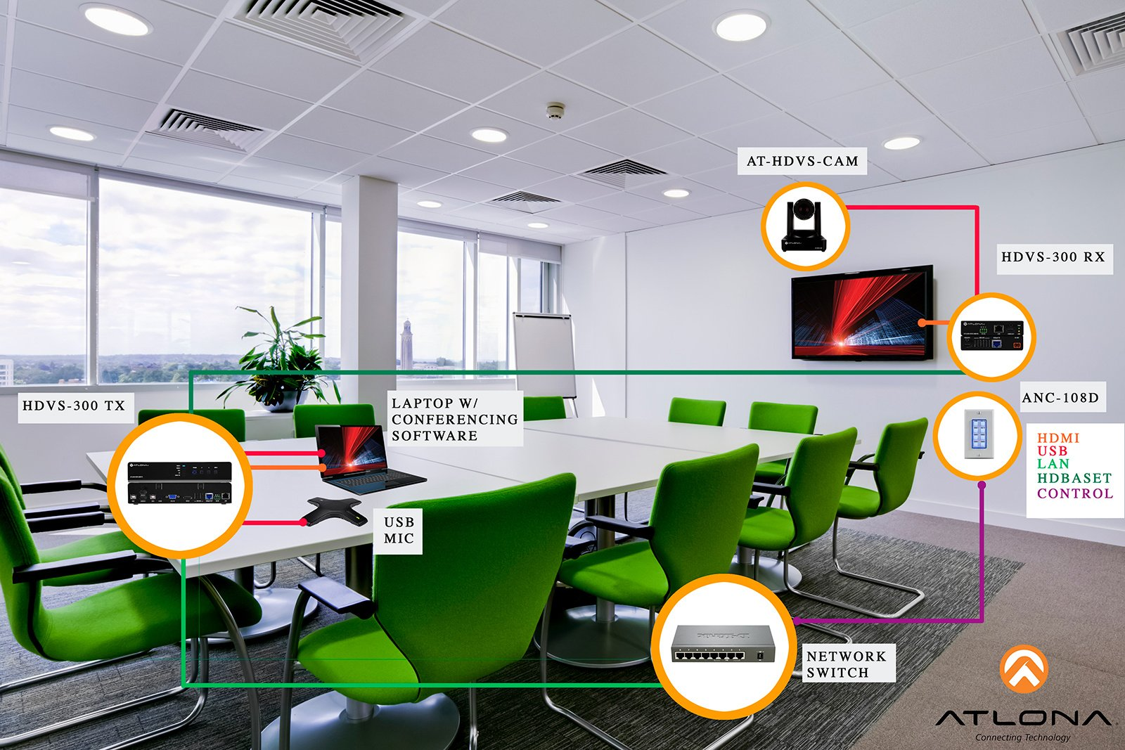 Atlona Soft Codec Conferencing Solution