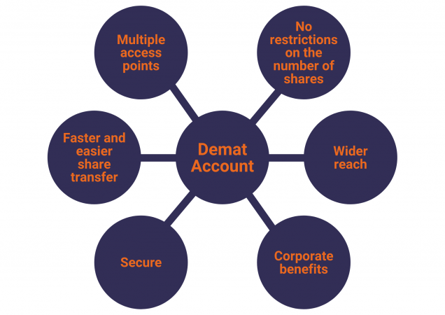 Demat Services