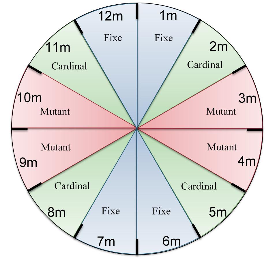 Les mois milésiens. Symétrie des mois pour le cycle des saisons. mois fixes, cardinaux, mutants.