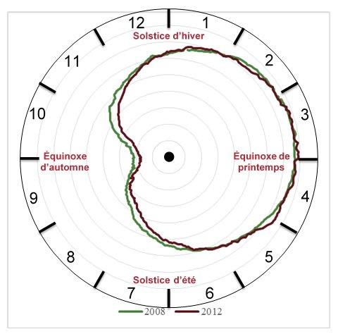 Le cycle de la calotte glaciaire représentée sur un cadran milésien