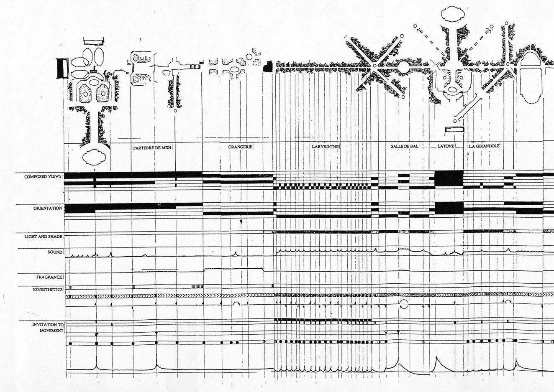 La promenade de Louis XIV : une composition polysensorielle | Louis XIV's promenade: a polysensory composition